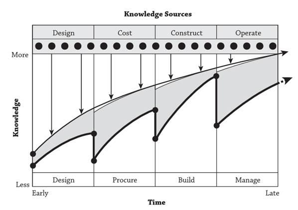 przepływ informacji w modelu bim