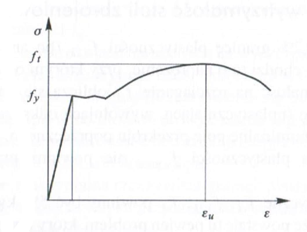 Wykres naprężenie odkształcenie dla stali - rzeczywisty