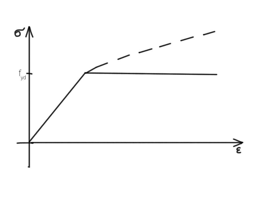 Wykres uproszczony , normowy naprężenie odkształcenie dla stali